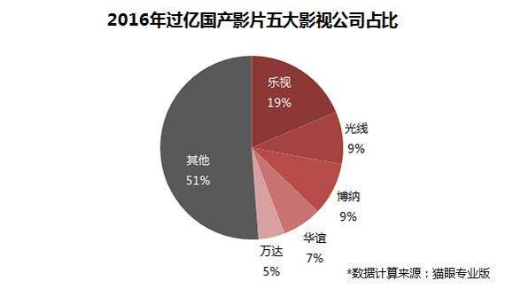2016五大民营影业年度盘点:光线票房夺冠 乐视增速最快